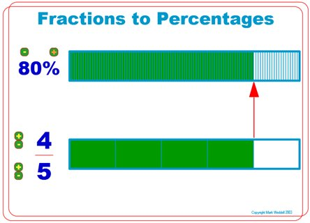 Fractions Decimals Percent - (M Weddell)